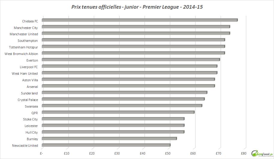 premier league - tenues officielles - 2014-15