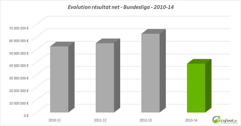 résultat net bundesliga
