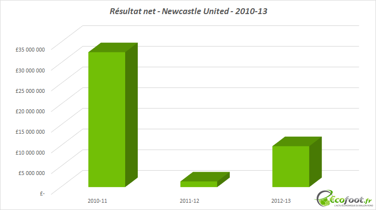 résultat net newcastle united