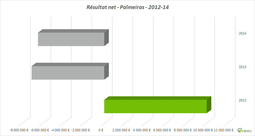 résultat net palmeiras
