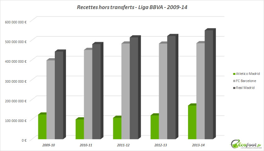 recettes hors transferts atletico madrid