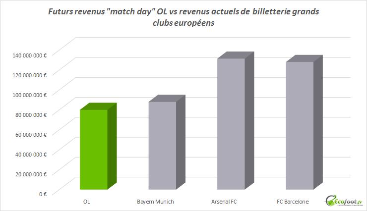 revenus billetterie OL vs grands clubs européens