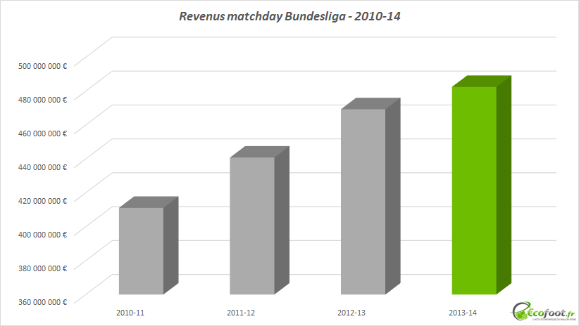 revenus billetterie bundesliga
