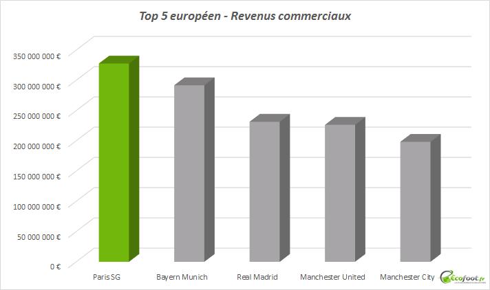 revenus commerciaux top 5 européen