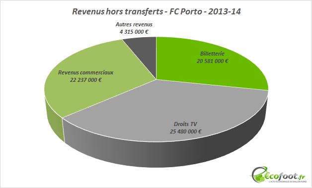 revenus hors transferts FC Porto