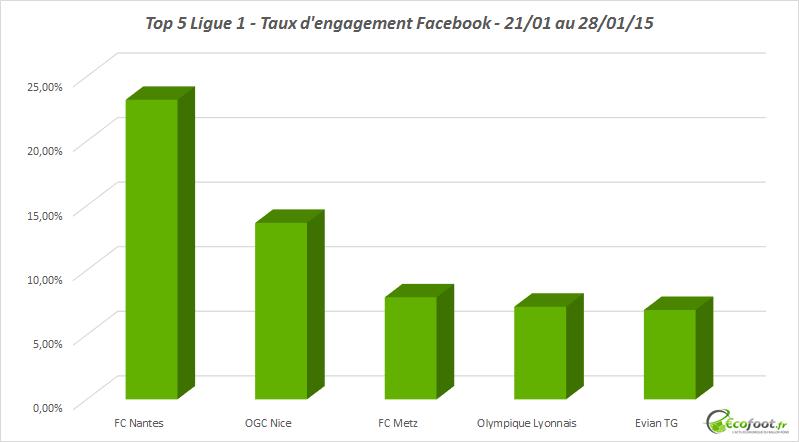 taux d'engagement facebook de Ligue 1 - janvier 2015 1