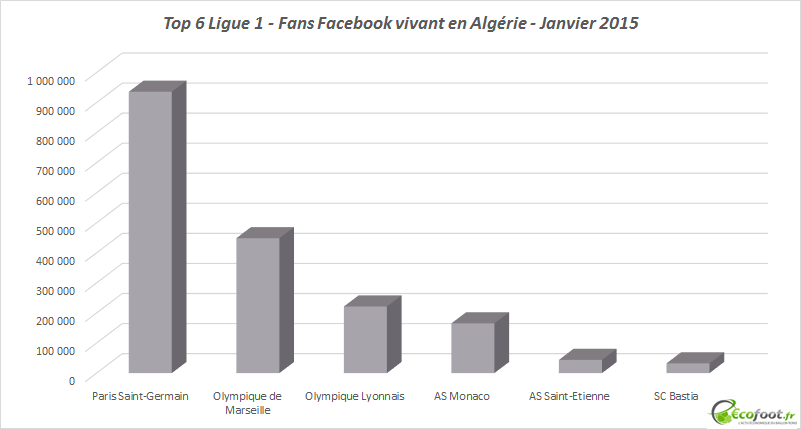 top 6 ligue 1 fans facebook algériens