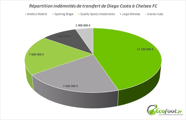 transfert diego costa atletico chelsea