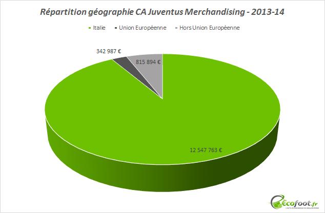 CA juventus merchandising répartition géographique