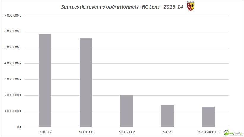 bilan financier rc lens 2013-14