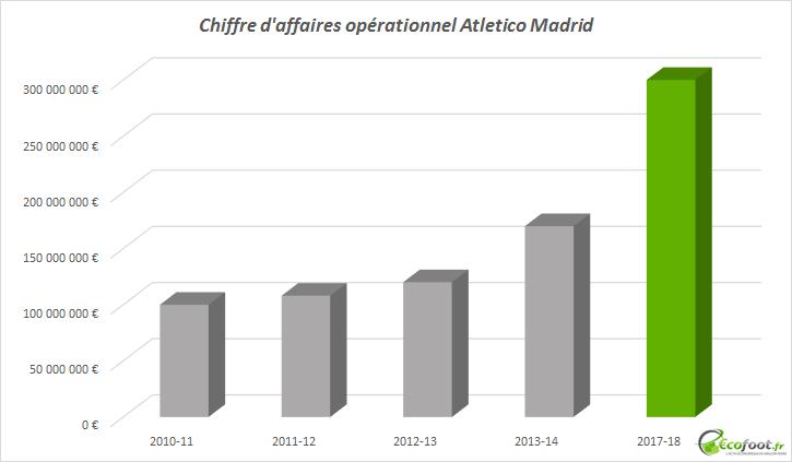chiffre d'affaires opérationnel atletico madrid