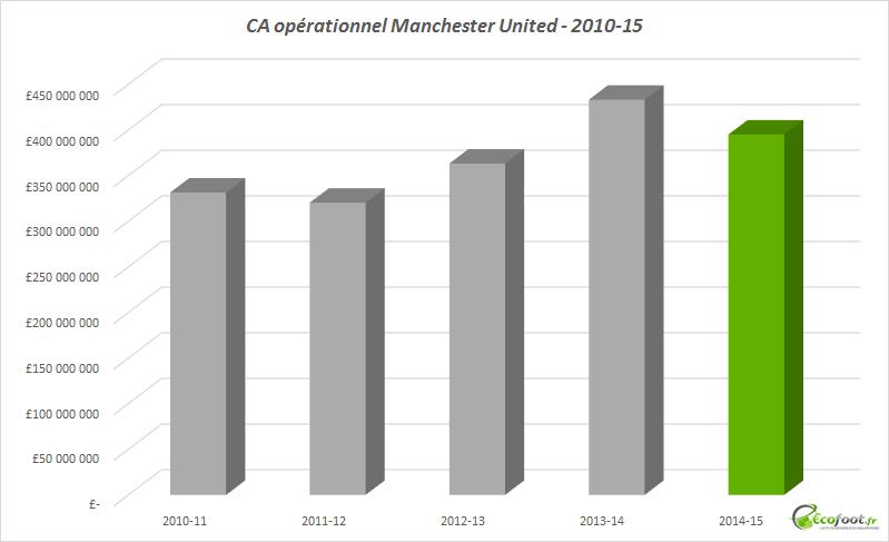 chiffre d'affaires opérationnel manchester united 2014-15