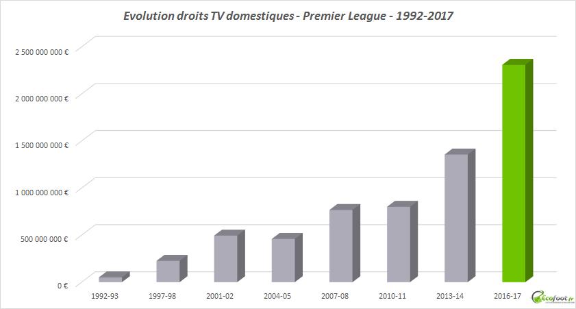 evolution droits tv domestiques premier league