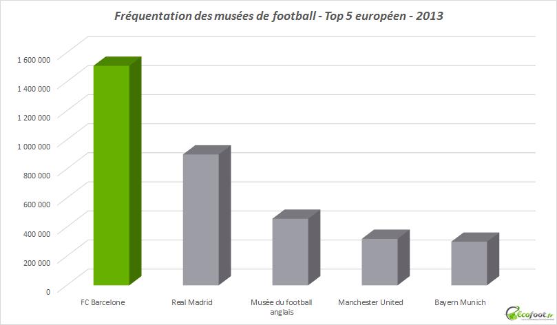 fréquentation musées footballistiques européens