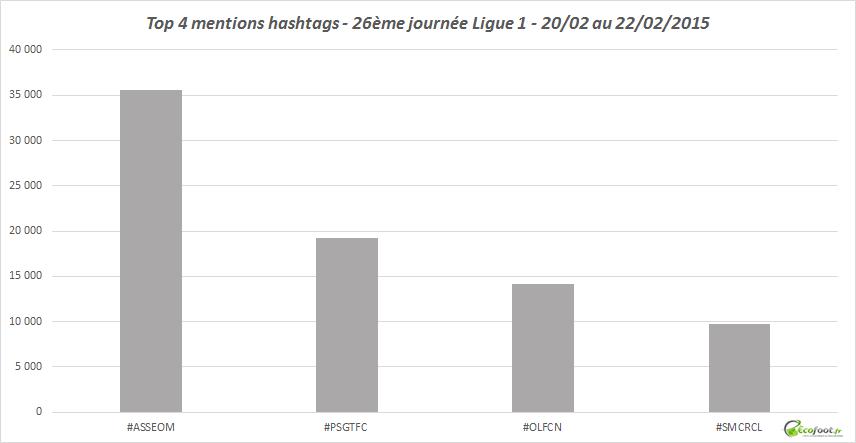 hashtags 26ème journée ligue 1