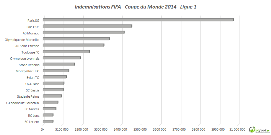 indemnisation ligue 1 fifa