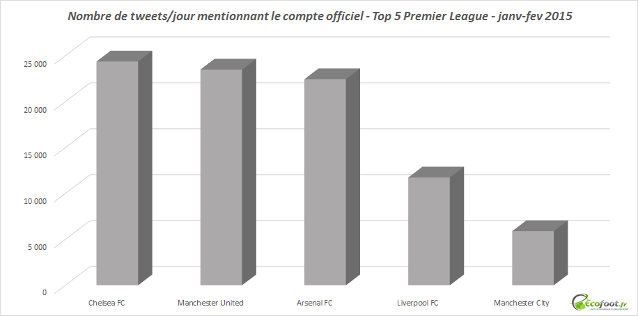 mentions comptes officiels premier league