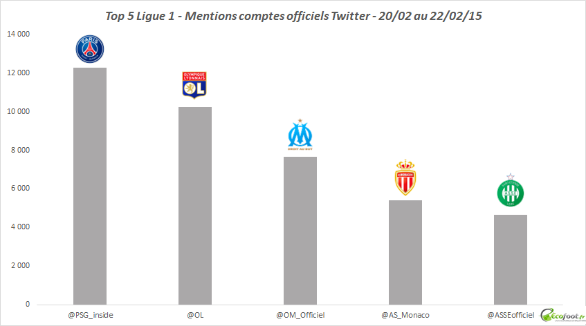 mentions comptes twitter ligue 1 26ème journée