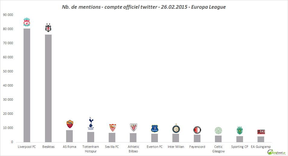 mentions twitter europa league 26022015