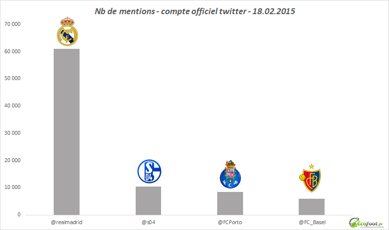 mentions twitter ligue des champions 180215