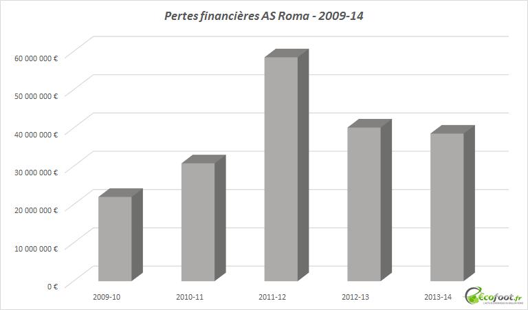 pertes financières as roma