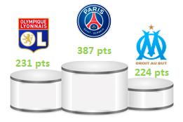 podium baromètre visibilité presse écrite française janvier 2015