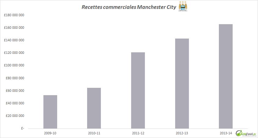 recettes commerciales manchester city