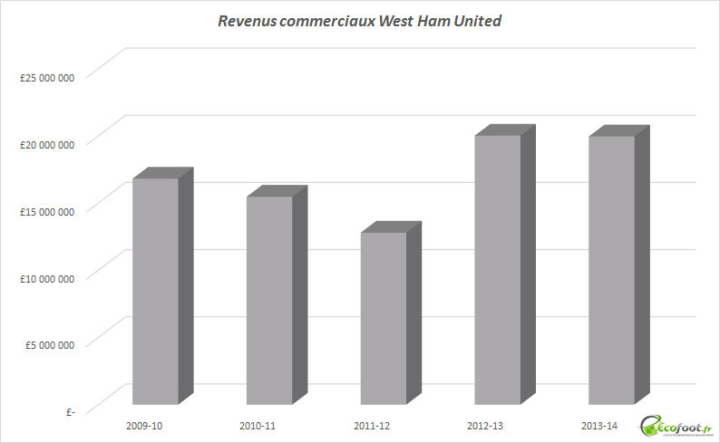 revenus commerciaux West Ham United