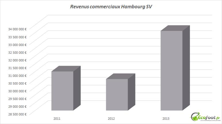 revenus commerciaux hsv