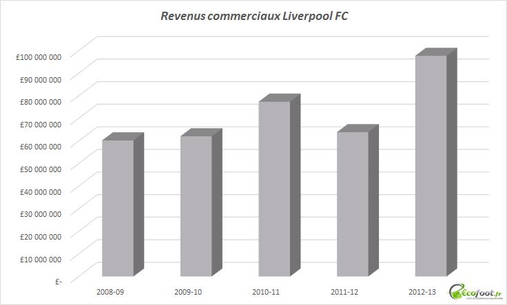 revenus commerciaux liverpool fc