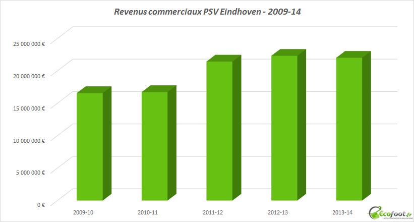 revenus commerciaux psv eindhoven