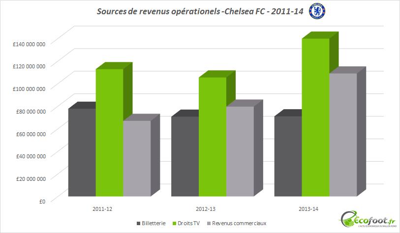 revenus opérationnels chelsea fc 2011-14