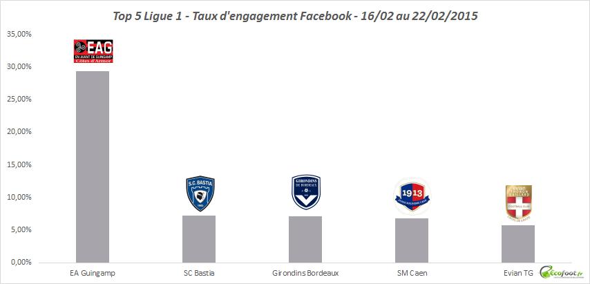 taux d'engagement facebook Ligue 1 - février 2015 03
