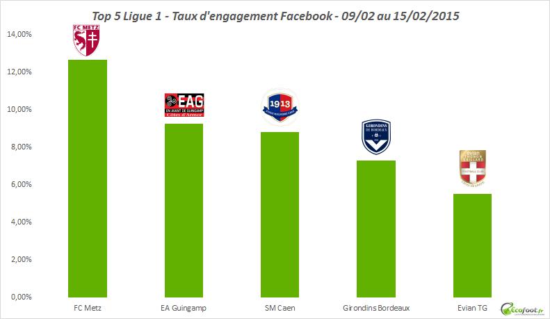 taux d'engagement ligue 1 fevrier 2015 3