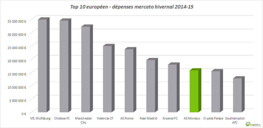 top 10 dépenses mercato hivernal 2014-15