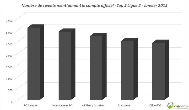 top 5 ligue 2 mentions comptes twitter janvier 2015