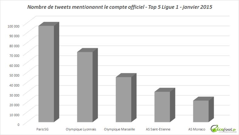 tweets mentionnant compte officiel Ligue 1 janvier 2015