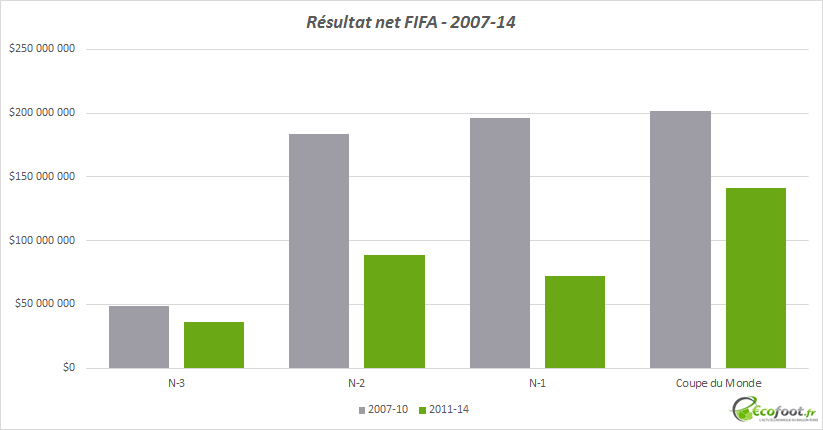 Résultat net FIFA