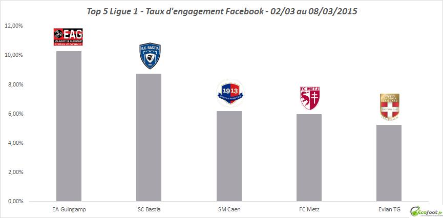 baromètre facebook ligue 1 6ème édition