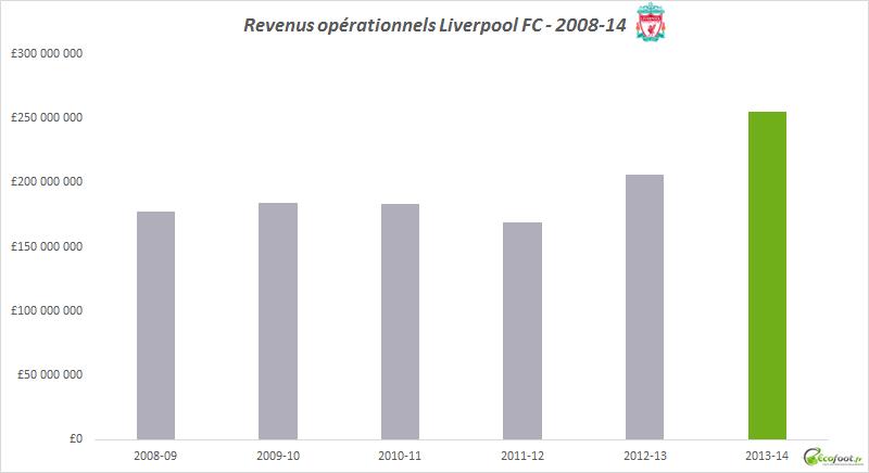 bilan financier 2013-14 liverpool fc