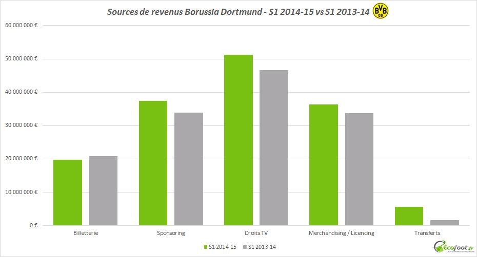 bilan financier semestre 1 borussia dortmund 2014-15