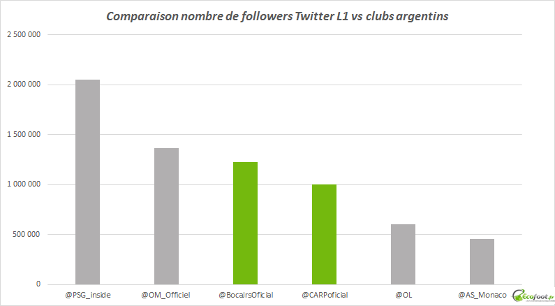 clubs argentins vs ligue 1 twitter