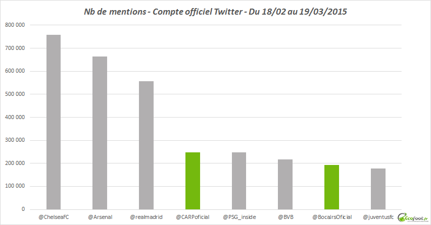 mentions comptes twitter river plate