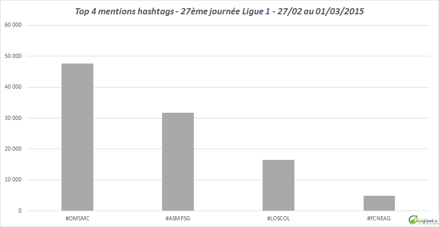 mentions hastags ligue 1 27ème journée