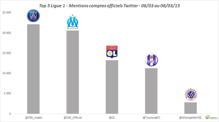 mentions twitter ligue 1 28ème journée
