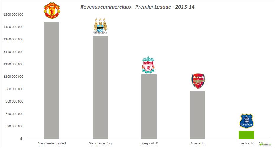 revenus commerciaux everton fc 2013-14