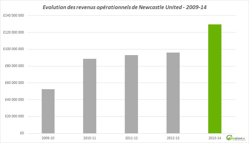 revenus opérationnels newcastle united