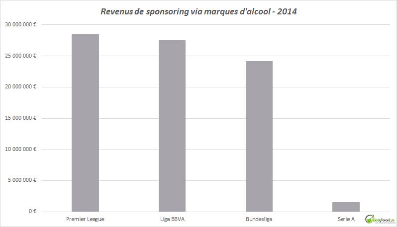 revenus sponsoring marques d'alcool championnats européens