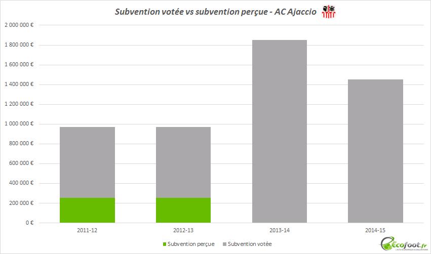 subventions ac ajaccio