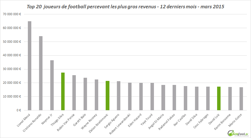top 20 joueurs de football plus gros revenus
